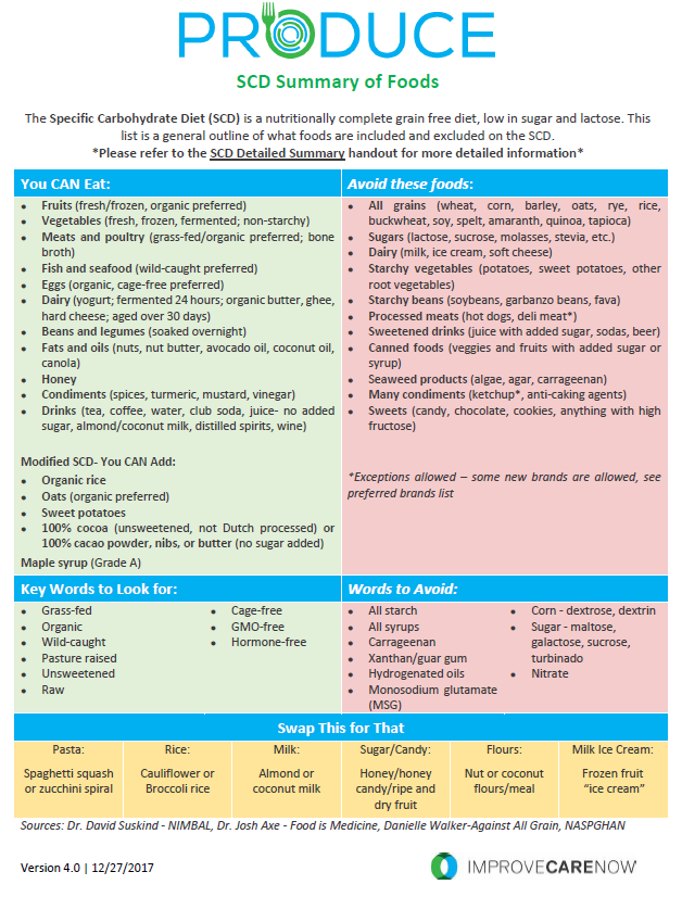 scd-summary-of-foods_version-4.0.png